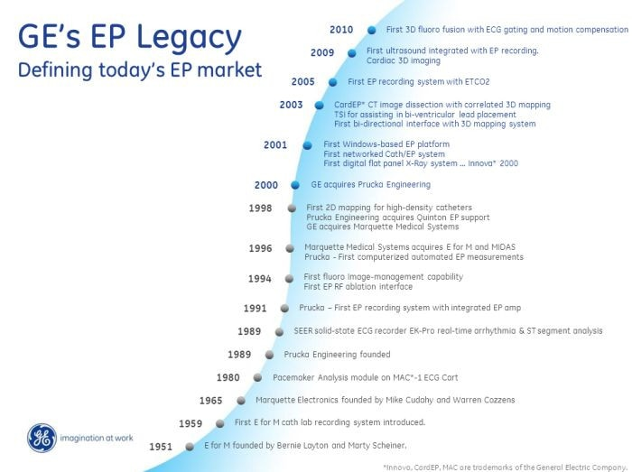 EP Legacy Chart: Defining Today's EP Market