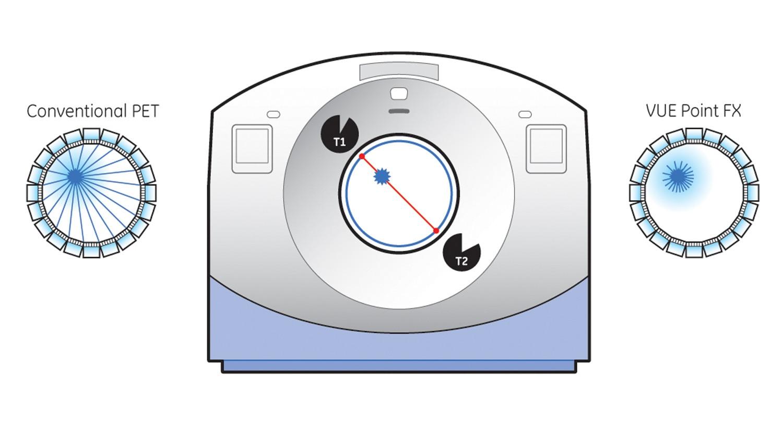 VUE Point FX diagram.